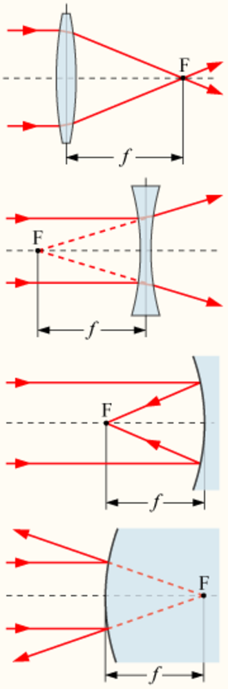 Least distance of distinct vision - The focal point F and focal length f of a positive (convex) lens, a negative (concave) lens, a concave mirror, and a convex mirror.