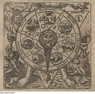 Classical element - Seventeenth century alchemical emblem showing the four Classical elements in the corners of the image, alongside the tria prima on the central triangle