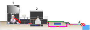 Fukushima disaster cleanup - Leakage route of radioactive water through a gravel layer. 1: Reactor building, 2: Turbine building, 3: Injection of sodium silicate.