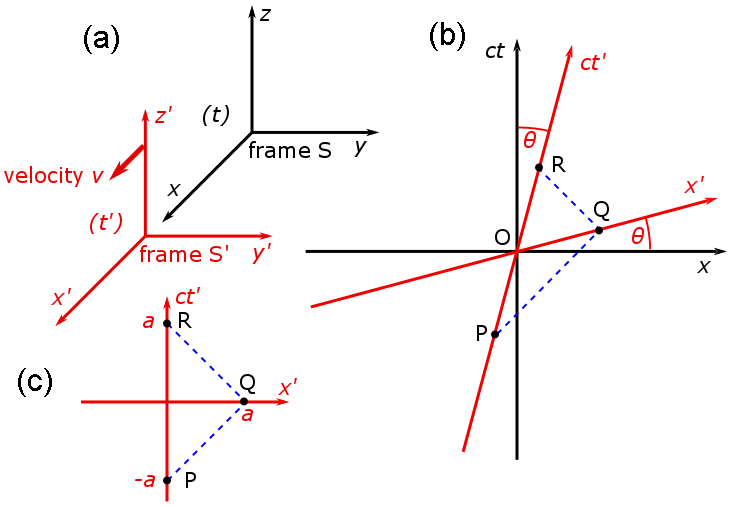 Galilean and Spacetime coordinate transformations