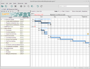 The main window of GanttProject 2.8.5 showing Gantt chart of the sample project.