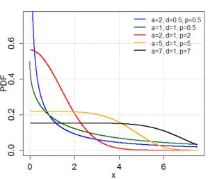 Generalized gamma distribution - Gen Gamma PDF plot
