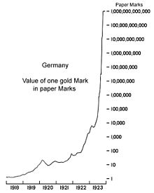 A graph of the value of one mark over time. The line showing its value is increasing very quickly, even with logarithmic scale.