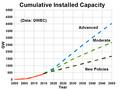 GlobalWindPowerCumulativeCapacity-withForecast.png