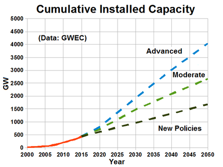 Worldwide installed wind power capacity forecast GlobalWindPowerCumulativeCapacity-withForecast.png