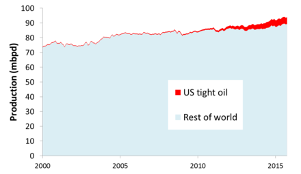 Global liquids production 2000-2015, indicating the component of US tight oil (Energy Information Administration) Global liquids and US tight oil.png