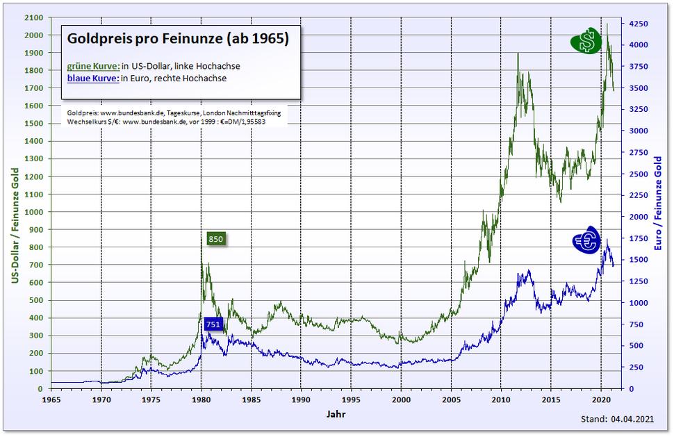 Goldpreis in Dollar und Euro