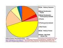 Guthrie County IA Pie Chart New Wiki Version.pdf