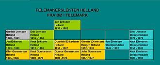 Gunnar Olavsson Helland - The Helland fiddle maker family