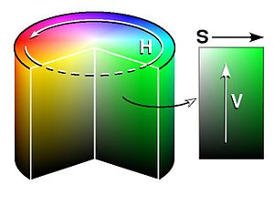 HSV model
