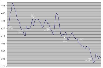 Urán olovo datovania proces