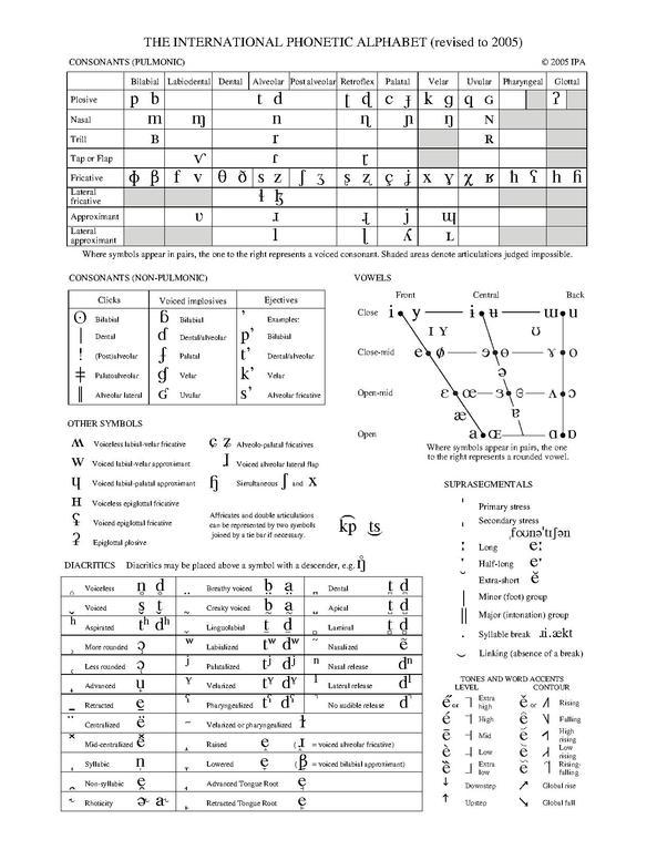File:IPA chart (C)2005 pdf - Wikimedia Commons