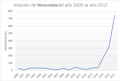 Inflación de Venezuela.png