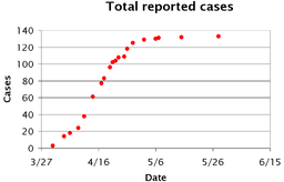 Influenza A virus subtype H7N9 - Total reported cases - 01