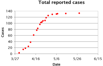 Influenza A virus subtype H7N9 - Influenza A virus subtype H7N9 - Total reported cases