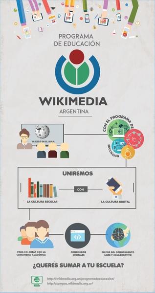 File:Infografía - Programa de educación de Wikimedia Argentina.pdf