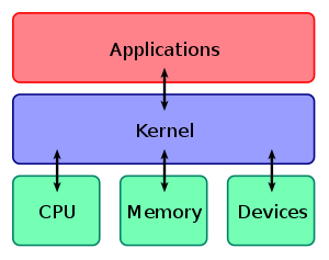 Shows the kernel's role in a computer.