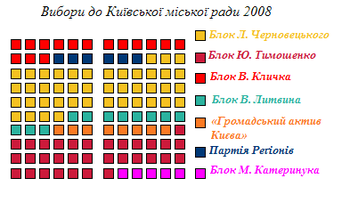 Kiev City Council election, 2008 (uk).PNG