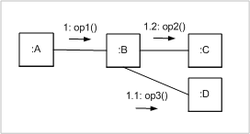 Diagram Komunikacji Wikipedia Wolna Encyklopedia