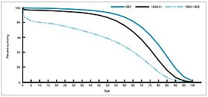 Life expectancy by age in 1900, 1950, and 1997 United States.