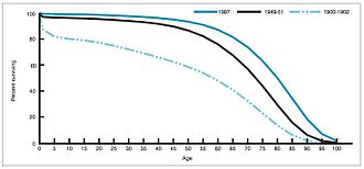 Pharmaceutical industry - Image: Life expectancy by age in 1900, 1950, and 1997 United States