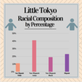 Little Tokyo Racial Composition by Percentage.png