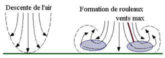 Cumulonimbus and aviation - Figure 2:  Spreading of a downburst close to the ground.