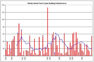 Monty Noble - Graph of Noble's Test batting performance.