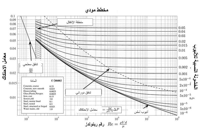 Filemoody Chart Arpng Wikimedia Commons