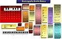 Musicografía braille. Infografía por Roger66co a través de Wikimedia Commons.