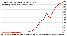 NK defectors 1990-2005.jpg
