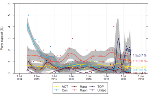Opinion polling for the New Zealand general election, 2017 - Summary poll results for political parties that received between 1.0% and 4.9% of the party vote or won an electorate seat at the 2014 election. Lines give the mean estimated by a LOESS smoother (smoothing set to span = 0.35), with shaded grey areas showing the corresponding 95% confidence interval for the estimate. Figures to the right show the estimate from the smoothing line at the date of the most recent poll, with 95% confidence interval.