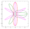 Newton revolving orbits 1 2 3 6.png
