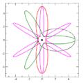 Newton revolving orbits 1 2 3 6.png