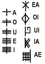 https://upload.wikimedia.org/wikipedia/commons/thumb/8/8f/Ogham_Vow.jpg/150px-Ogham_Vow.jpg