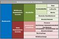 Organisationsbereiche Bundeswehr.PNG