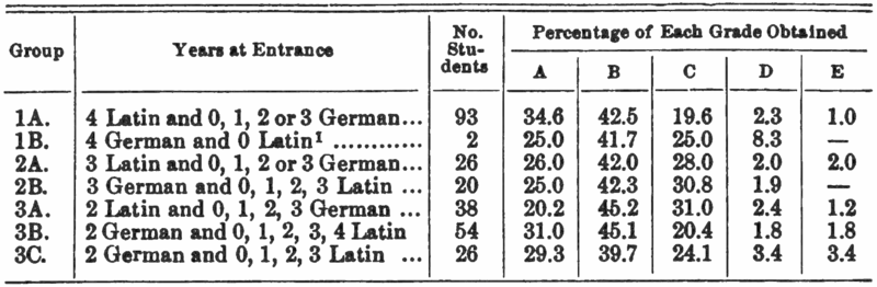 File:PSM V75 D398 Grades obtained in the english department 1903 to 1907 2.png