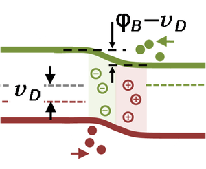 P–n diode - Band-bending diagram for p–n diode in forward bias. Diffusion drives carriers across the junction.