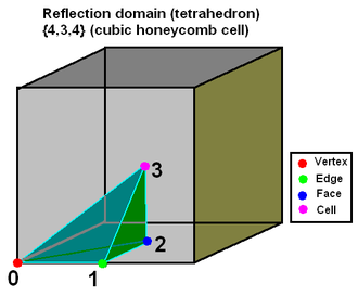 Uniform polytope - Example tetrahedron in cubic honeycomb cell. There are 3 right dihedral angles (2 intersecting perpendicular mirrors): Edges 1 to 2, 0 to 2, and 1 to 3.