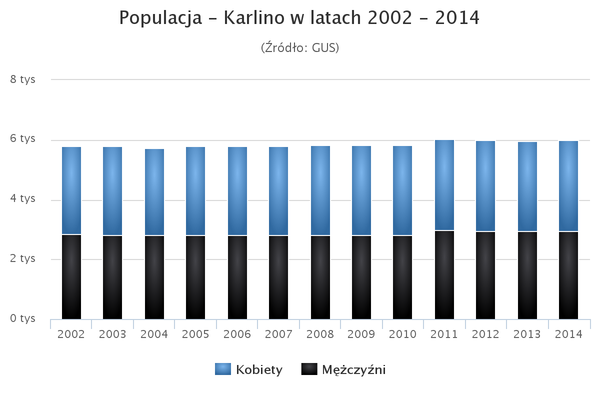 Populacja karlino.png