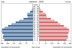 Population pyramid of Lebanon 2015.png