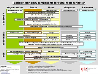 Ecological sanitation - Possible technology components for sustainable sanitation, of which ecosan is a sub-set focussing on the reuse possibilities