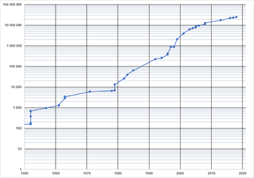Graph of number of digits in largest known Mersenne prime by year - electronic era. Note that the vertical scale is logarithmic.
