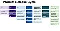 Product release cycle.jpg