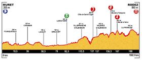 Image illustrative de l'article 13e étape du Tour de France 2015