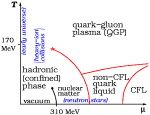 QCD matter - Image: QCD phase diagram