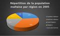 Répartition de la population maltaise par région en 2005.png