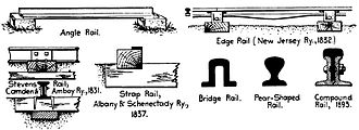 Rail profile - Early rails in US