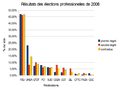 Resultats elections professionellles-enseignants-2008.png