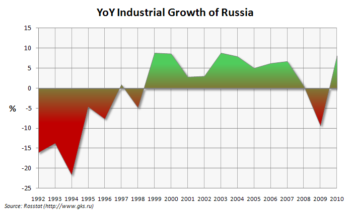 Russia industrial growth chart YoY
